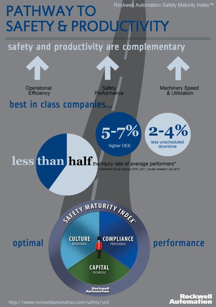 Safety Maturity Index infographic