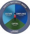 Safety Maturity Index graphic