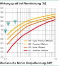 Grado di efficienza dei motori dei nastri trasportatori TB30 e TB40 e del sistema di trasporto LT40 di Montech rispetto ai requisiti UE