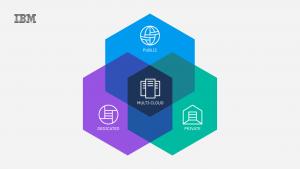 Partnership estesa tra Ibm e ServiceNow - Automazione Plus