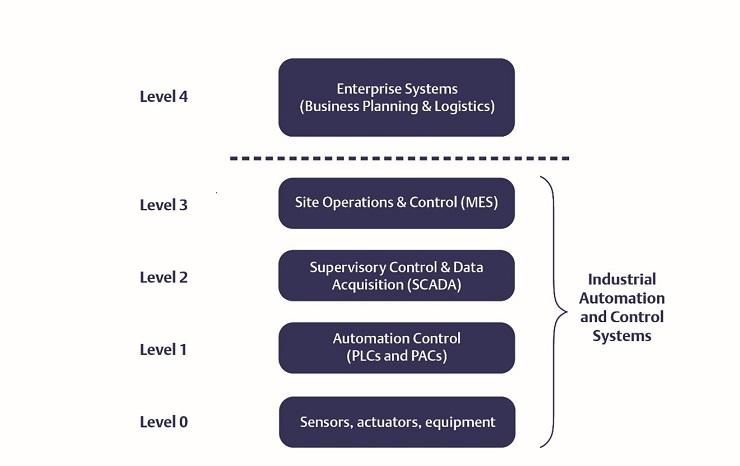Perché e come scegliere il protocollo Ethernet industriale corretto