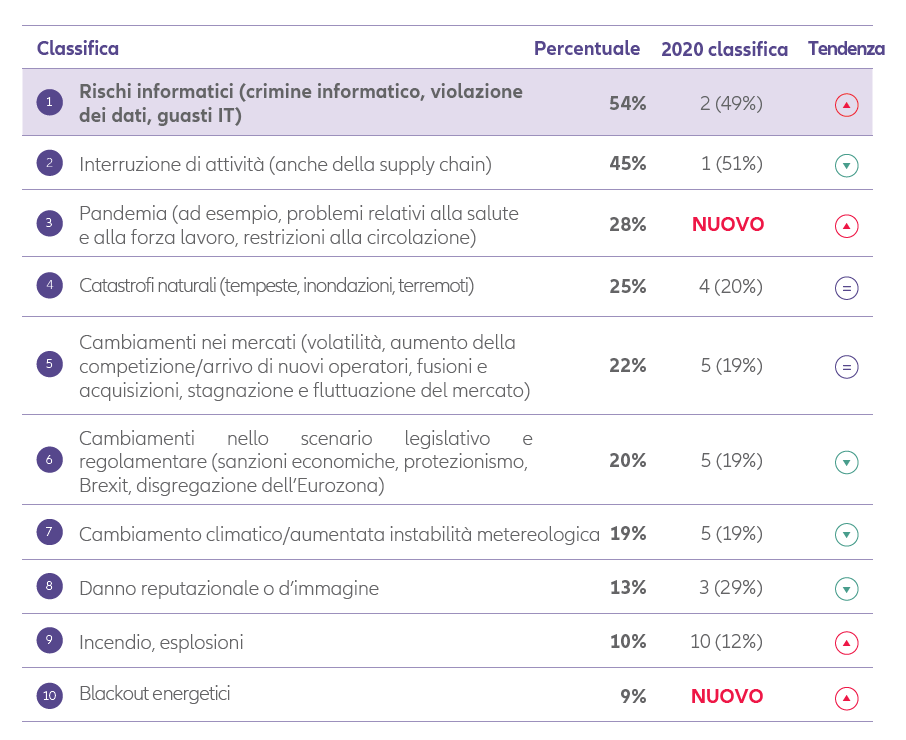 Allianz Risk Barometer 2021 italia