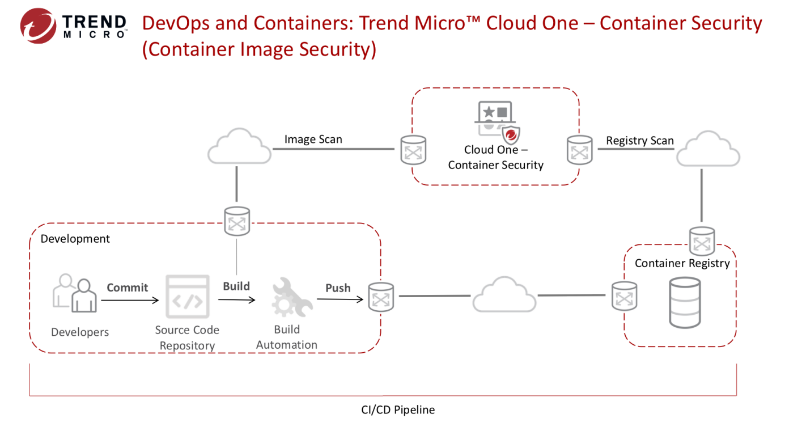 Trend Micro Cloud One Container Security